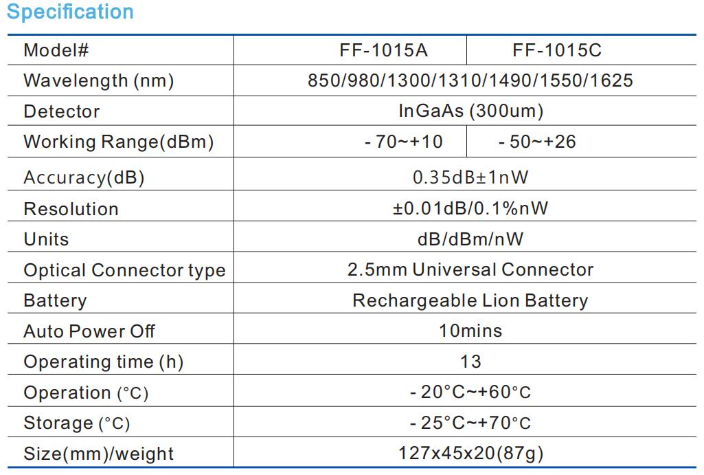 ff-1015 OPM specification