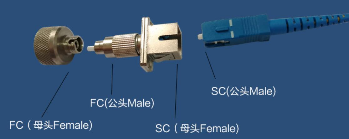 SC Female to FC Male Connector