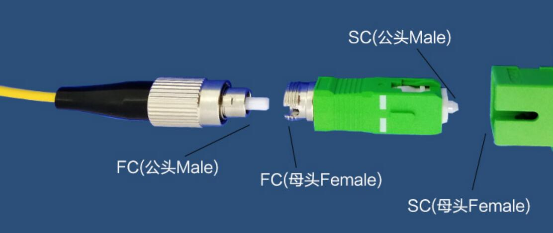 FC Female to SC Male Adapter